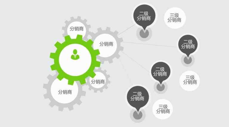 分销小程序:分销小程序开发的优势和功能